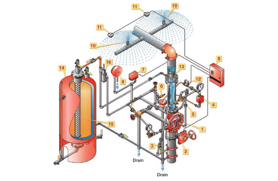 Fire Systems Alarabia Safety Co